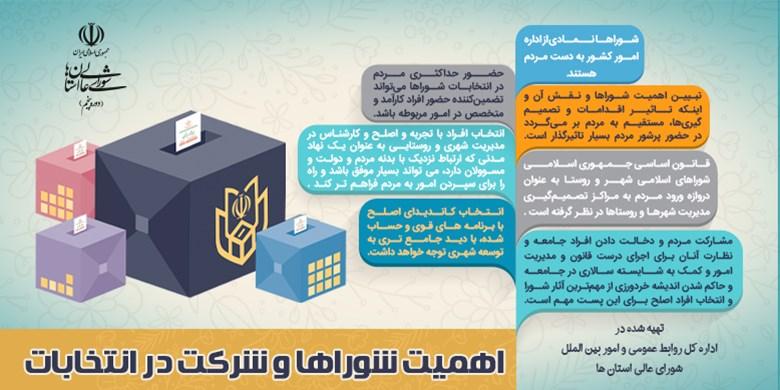 وظایف شوراها و شرکت در انتخابات